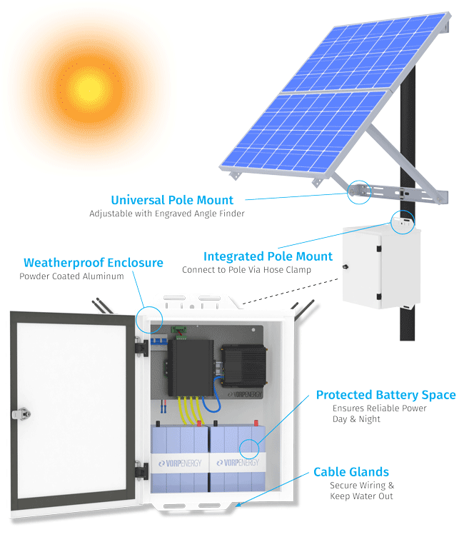 Vorp Energy - Powering Surveillance and Communications Equipment with Solar Panels - Battery Backup
