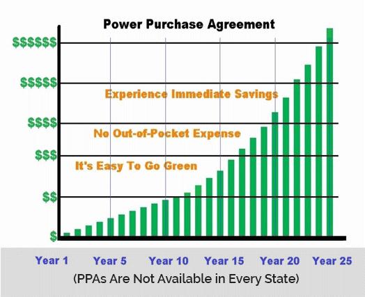 Solar Rebates Vorp Energy - Solar power purchase agreement template