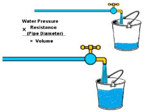 Water Pressure = Voltage Pipe Diameter = Amps Volume = Watts