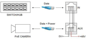 An example of passive PoE solution in a CCTV network
