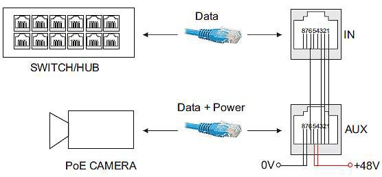 what is poe power over ethernet – vorp energy
