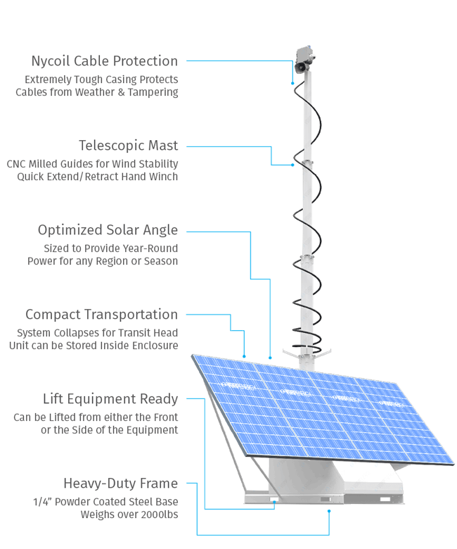 Solar Powered Mobile Surveillance Skid for Gas and Oil, Farm and Ranch, and More