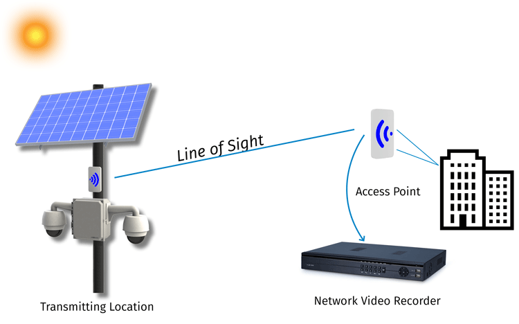 A Simple 2 Antenna Point to Point Network Example