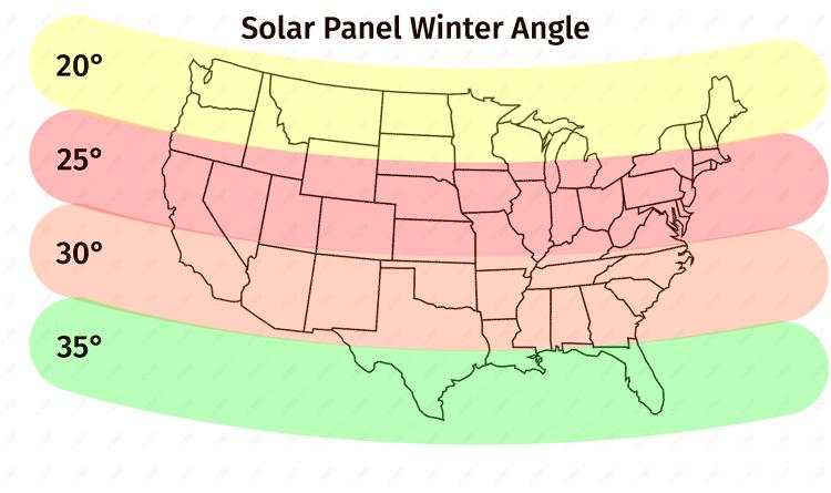 Solar Panel Winter Angle